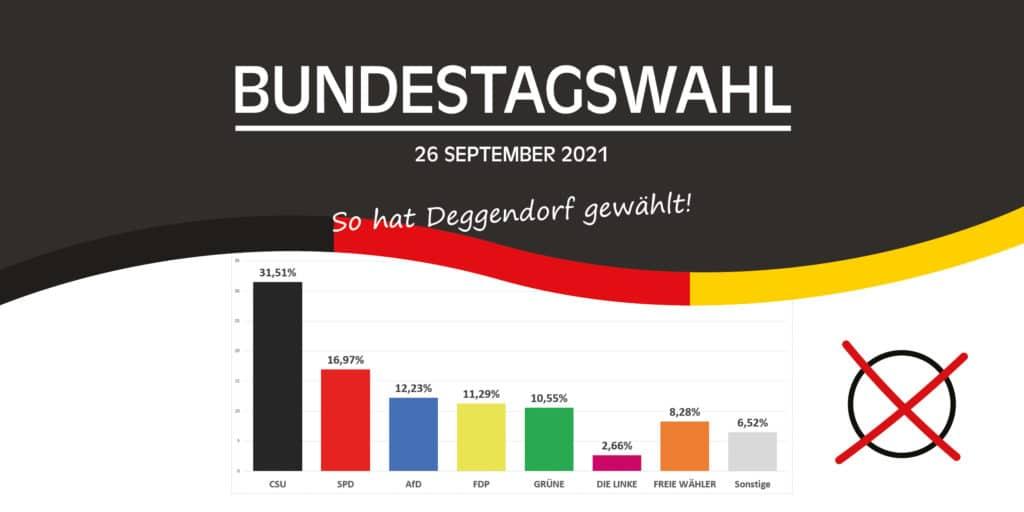 Ergebnis Bundestagswahl 2021 Zweitstimmen dargestellt im Balkendiagramm