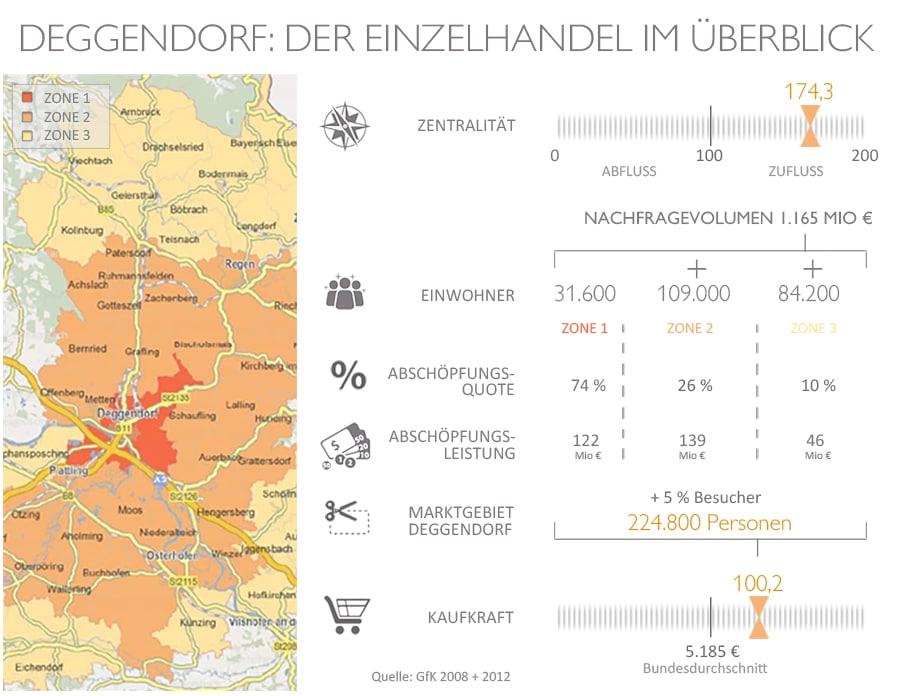 Einzelhandel Übersicht mit Karte und Statistik